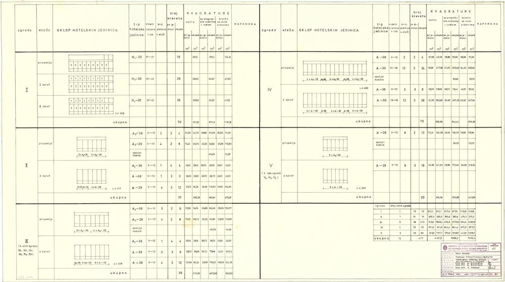 Tabelarni pregled tipova smeštajnih zgrada